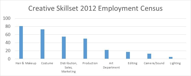 Skillset 2012 Employment Census